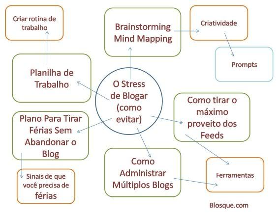 O Mapa Mental do Tesouro